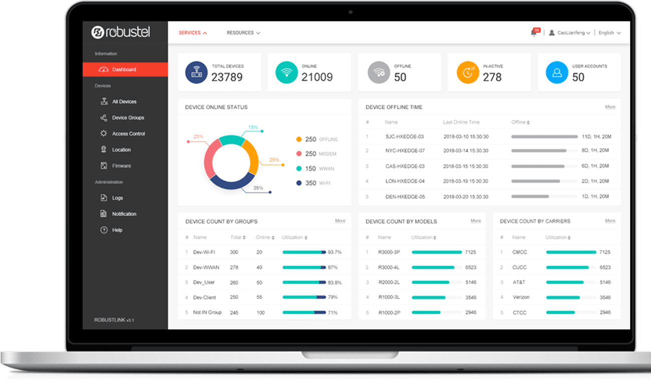 Robustel Cloud Manager Service dashboard
